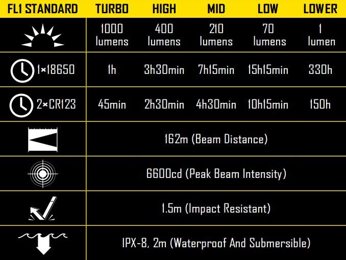 Nitecore HC30 CivilGear Specs