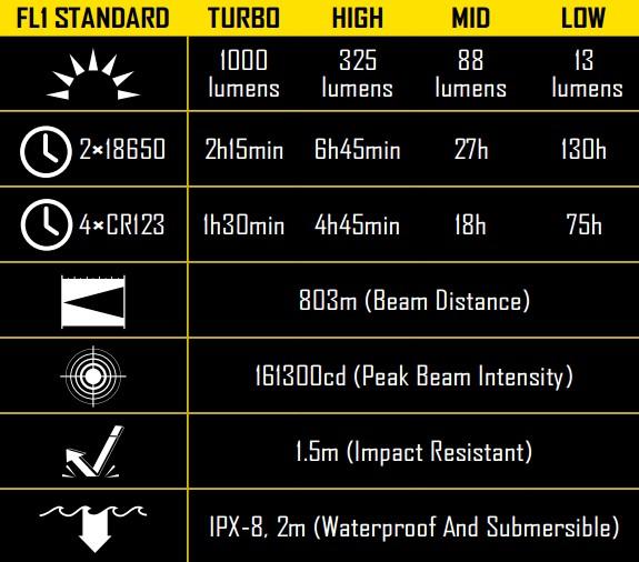 Nitecore MH40GT Specs CivilGear