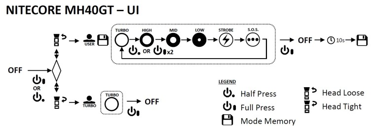 nitecore-mh40gt-user-interface-diagram-civilgear-02