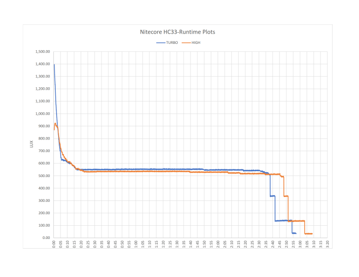 NITECORE-HC33-Runtime-Performance-Graph-CivilGear_1