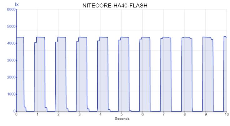 NITECORE-HA40-FLASH