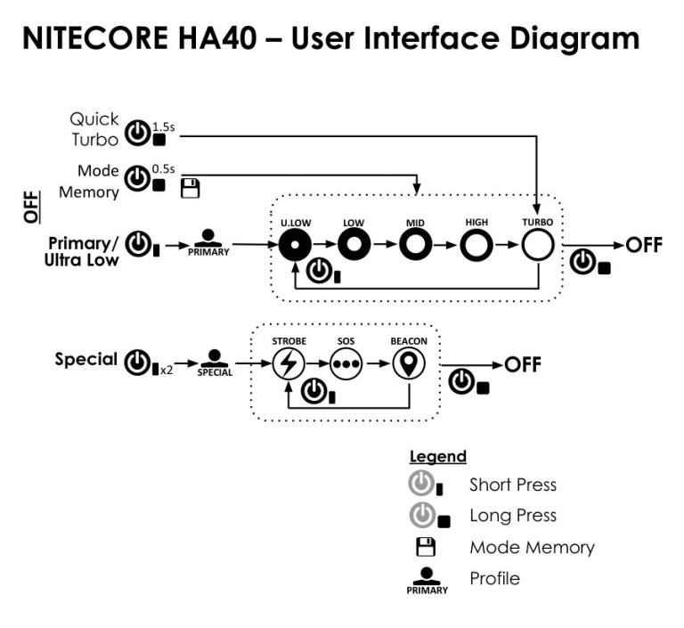 Nitecore HA40 User Interface Diagram CivilGear