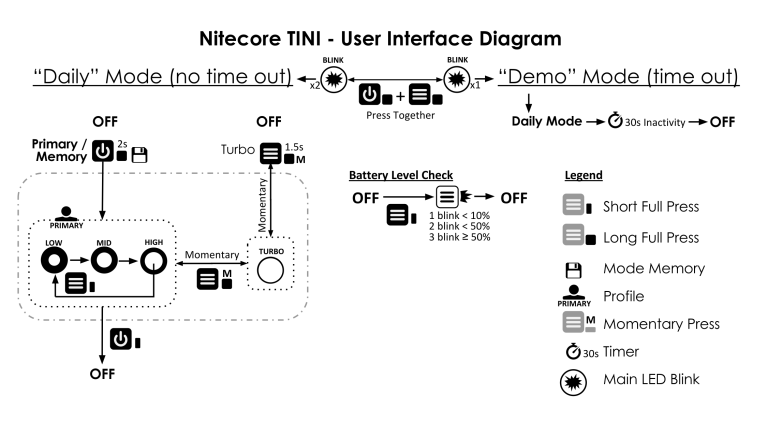 Nitecore TINI USER INTERFACE DIAGRAM CIVILGEAR 01_2_narrow