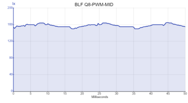 BLF Q8-PWM-MID