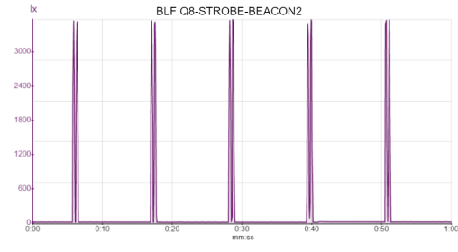 BLF Q8-STROBE-BEACON2