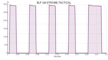 BLF Q8-STROBE-TACTICAL