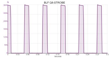 BLF Q8-STROBE