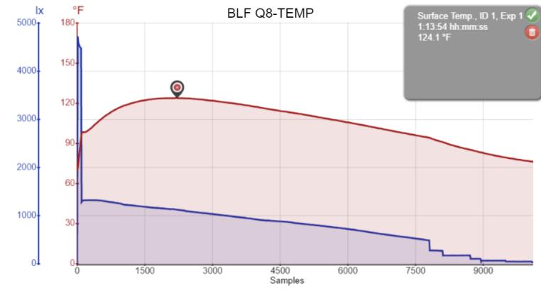 BLF Q8-TEMP