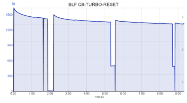 BLF Q8-TURBO-RESET