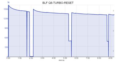 BLF Q8-TURBO-RESET