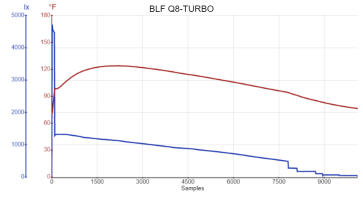 BLF Q8-TURBO