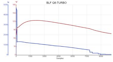BLF Q8-TURBO