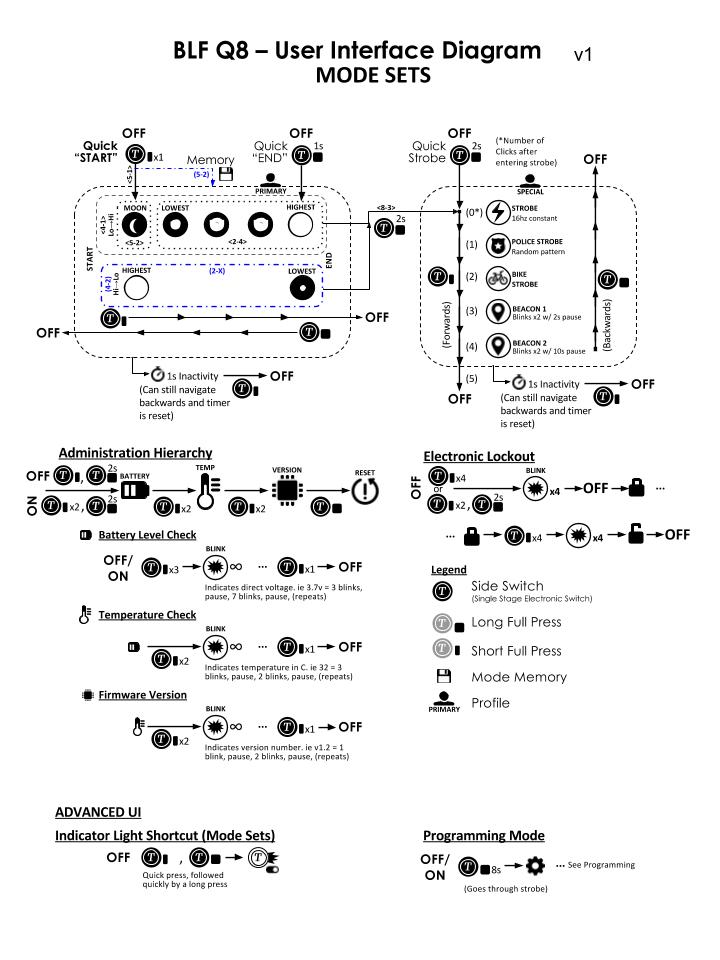 BLF Q8 USER INTERFACE DIAGRAM CIVILGEAR 03 MODE SETS