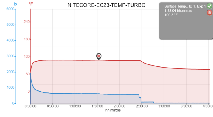 NITECORE-EC23-TEMP-TURBO