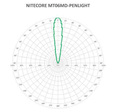NITECORE-MT06MD-V2_1