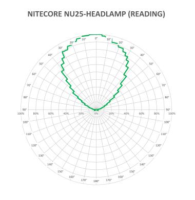 NITECORE-NU25-SECONDARY-WHTIE-V1_1