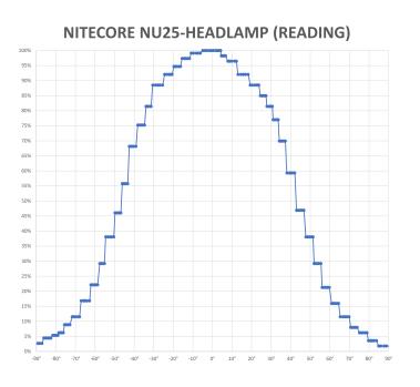 NITECORE-NU25-SECONDARY-WHTIE-V1_2