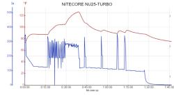 NITECORE NU25-TURBO