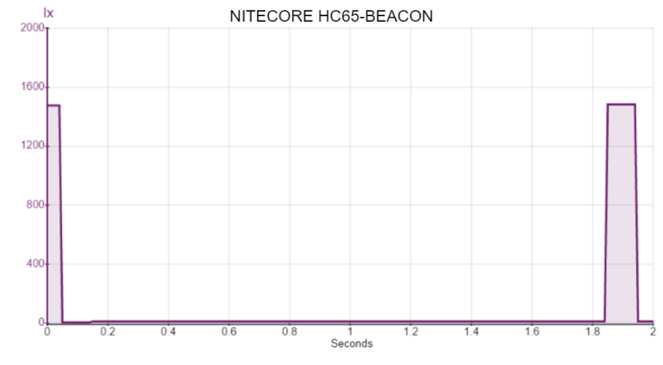 NITECORE HC65-BEACON