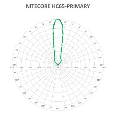 NITECORE-HC65-new-V4_1