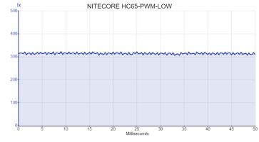 NITECORE HC65-PWM-LOW