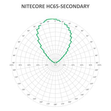 NITECORE-HC65-secondary_1