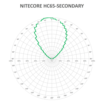 NITECORE-HC65-secondary_1