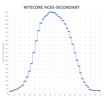 NITECORE-HC65-secondary_2