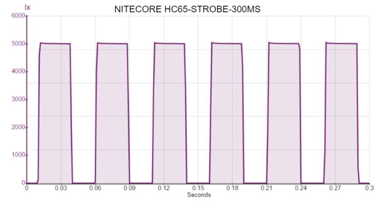 NITECORE HC65-STROBE-300MS