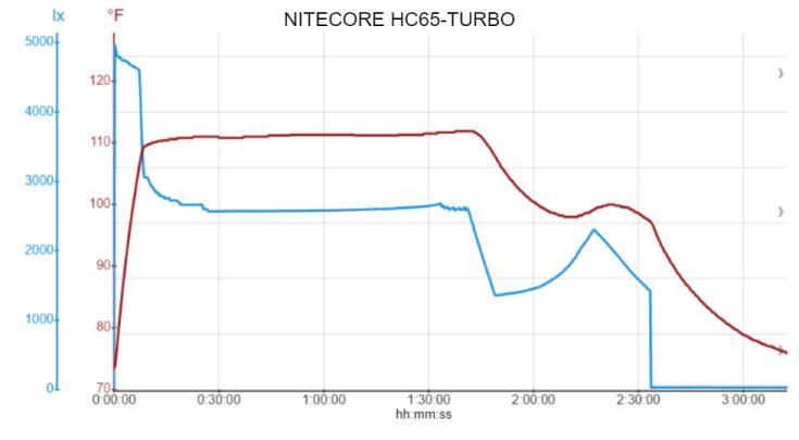 NITECORE HC65-TURBO