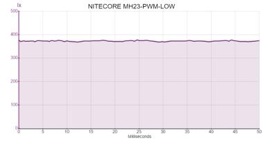 NITECORE MH23-PWM-LOW