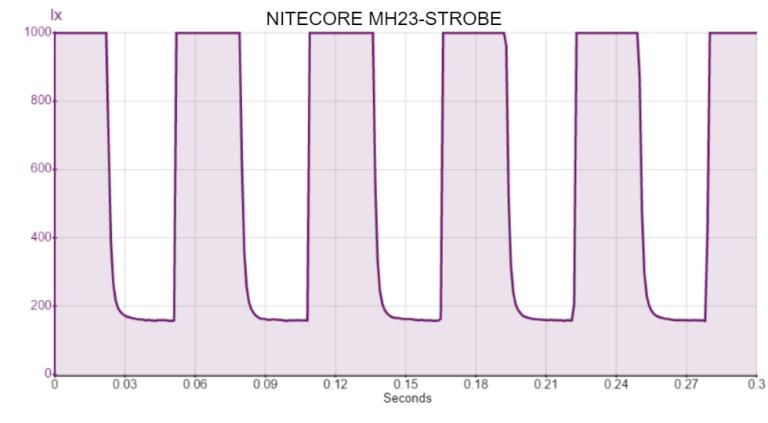 NITECORE MH23-STROBE