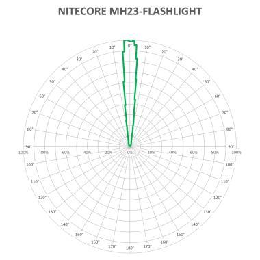 NITECORE-MH23-V3_1