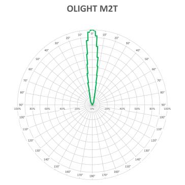 OLIGHT-M2T-BEAM-V3_1
