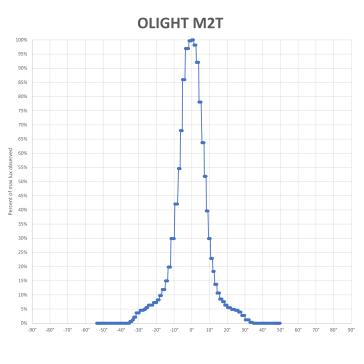 OLIGHT-M2T-BEAM-V3_2