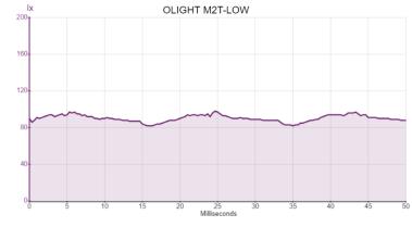 OLIGHT M2T-LOW