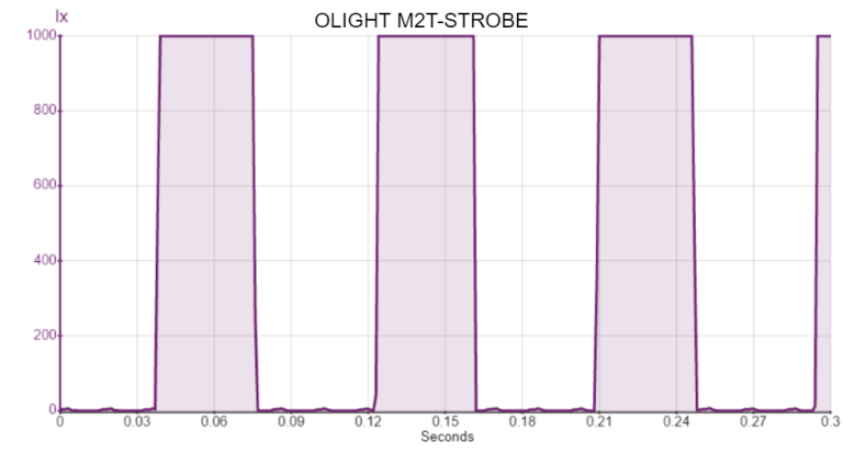 OLIGHT M2T-STROBE