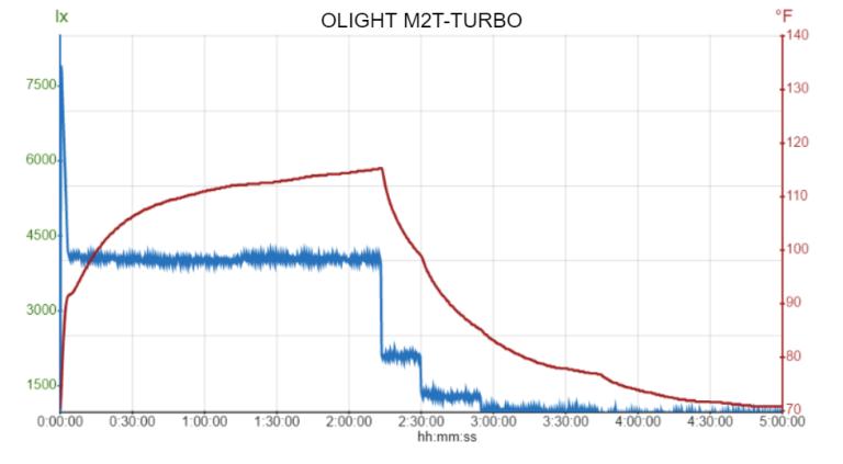 OLIGHT M2T-TURBO