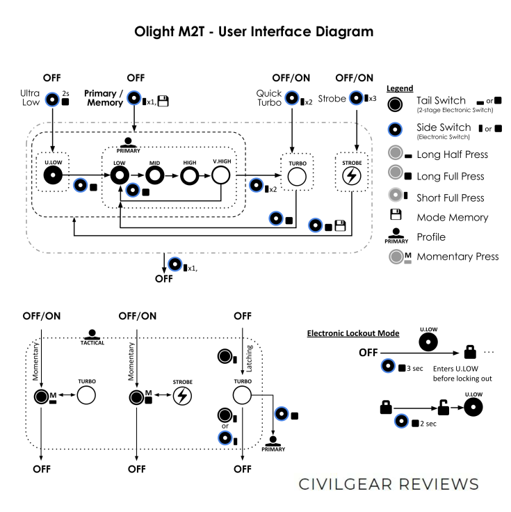 OLIGHT M2T USER INTERFACE DIAGRAM CIVILGEAR 01 (1)_1