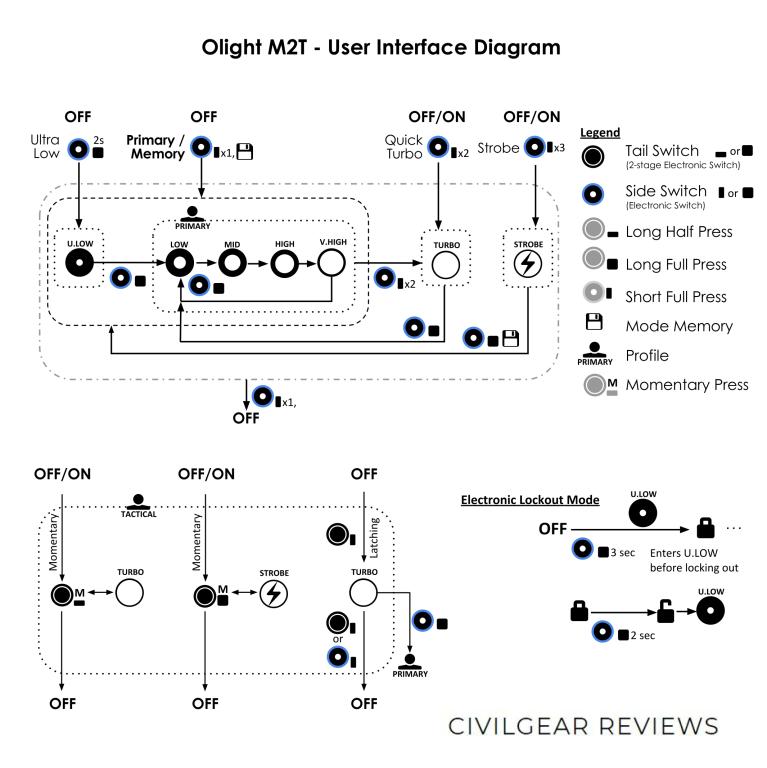 OLIGHT M2T USER INTERFACE DIAGRAM CIVILGEAR 01 (1)_1