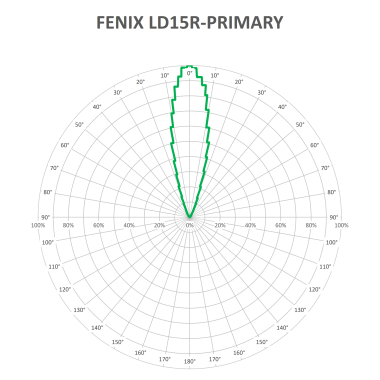FENIX LD15R-PRIME-V1_1