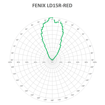 FENIX LD15R-RED-V1_1