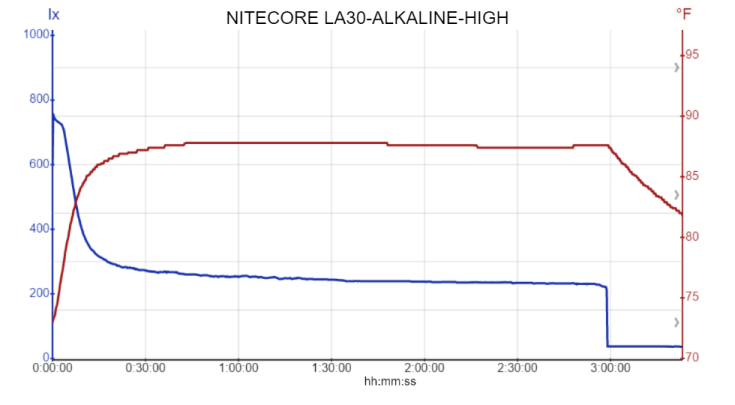 NITECORE LA30-ALKALINE-HIGH