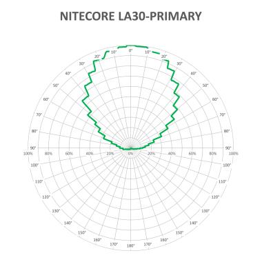 NITECORE LA30-BEAM_1