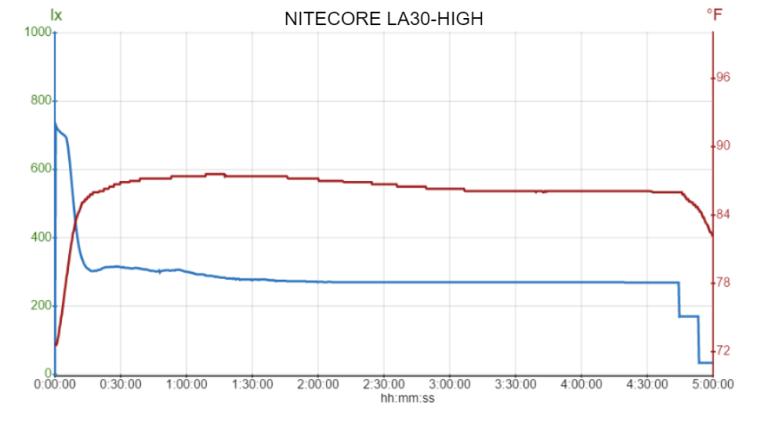 NITECORE LA30-HIGH