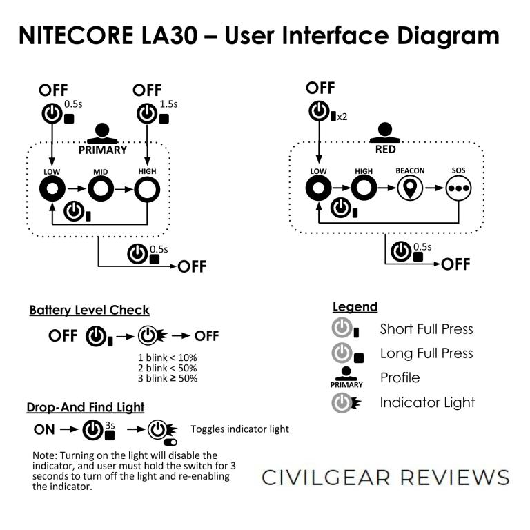 NITECORE LA30 USER INTERFACE DIAGRAM CIVILGEAR 01_1