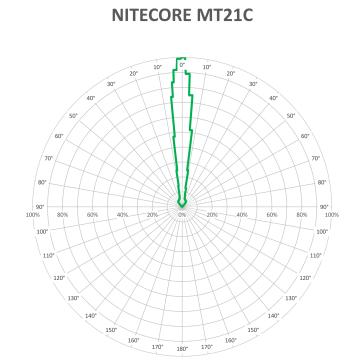 NITECORE MT21C-BEAM-V3_1