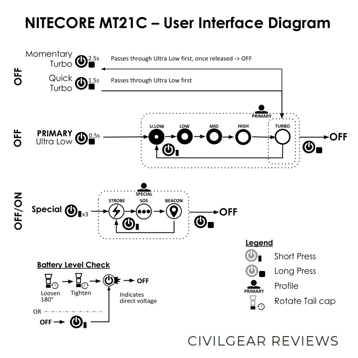 NITECORE MT21C USER INTERFACE DIAGRAM CIVILGEAR 01_1