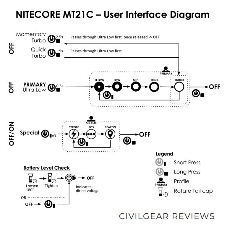 NITECORE MT21C USER INTERFACE DIAGRAM CIVILGEAR 01_1