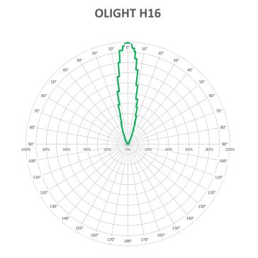 OLIGHT-H16-BEAM-V2_1